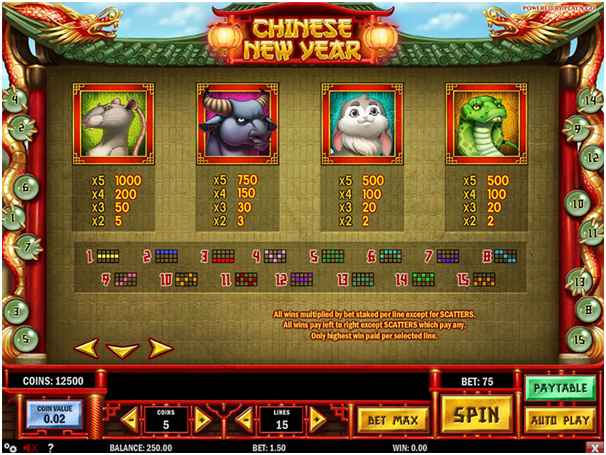 know the coin value of pokies